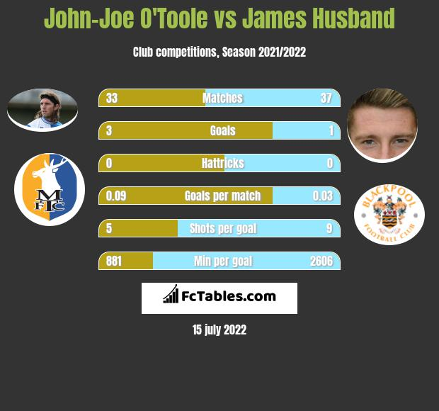 John-Joe O'Toole vs James Husband infographic