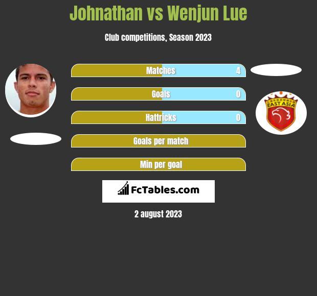 Johnathan vs Wenjun Lue h2h player stats