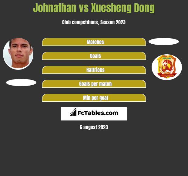 Johnathan vs Xuesheng Dong h2h player stats
