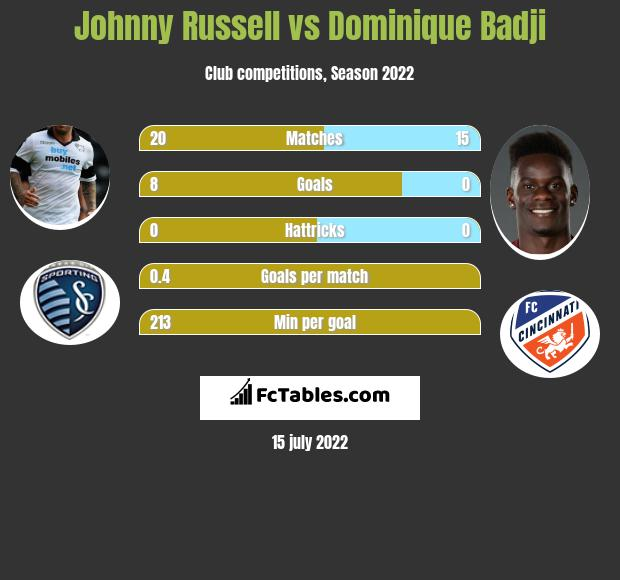 Johnny Russell vs Dominique Badji infographic