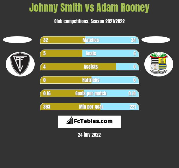 Johnny Smith vs Adam Rooney h2h player stats