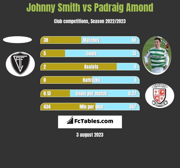 Johnny Smith vs Padraig Amond h2h player stats