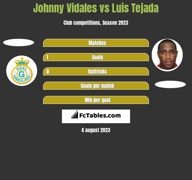 Johnny Vidales vs Luis Tejada h2h player stats