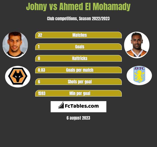 Johny vs Ahmed El Mohamady infographic
