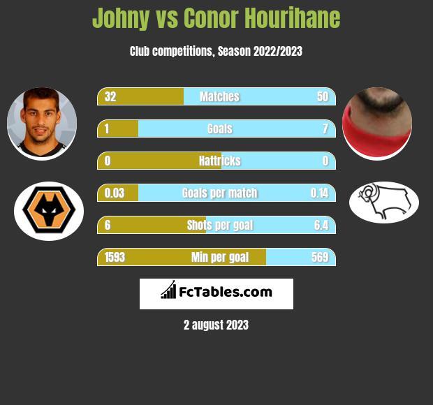 Johny vs Conor Hourihane infographic