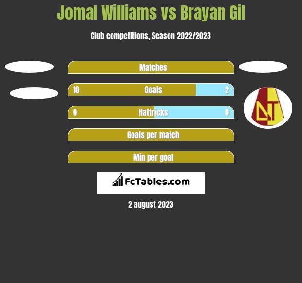 Jomal Williams vs Brayan Gil h2h player stats