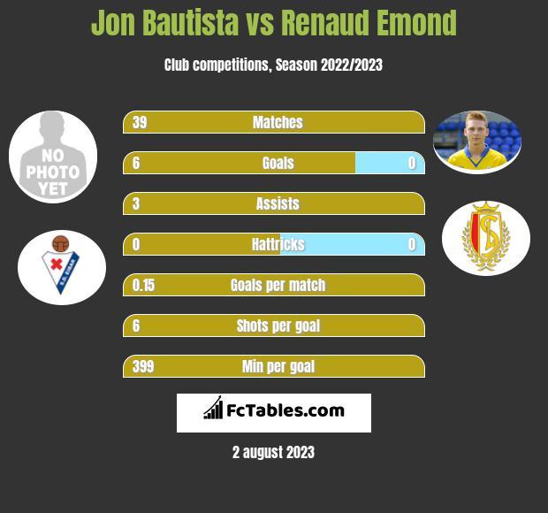 Jon Bautista vs Renaud Emond h2h player stats