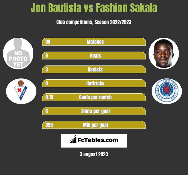 Jon Bautista vs Fashion Sakala h2h player stats
