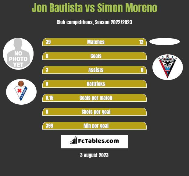 Jon Bautista vs Simon Moreno h2h player stats