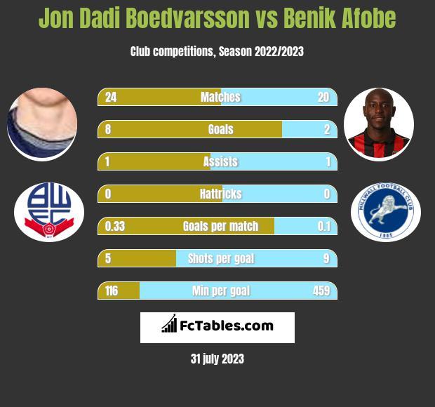 Jon Dadi Boedvarsson vs Benik Afobe infographic