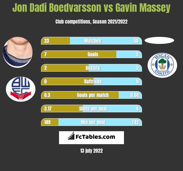 Jon Dadi Boedvarsson infographic statistics for Wigan Athletic