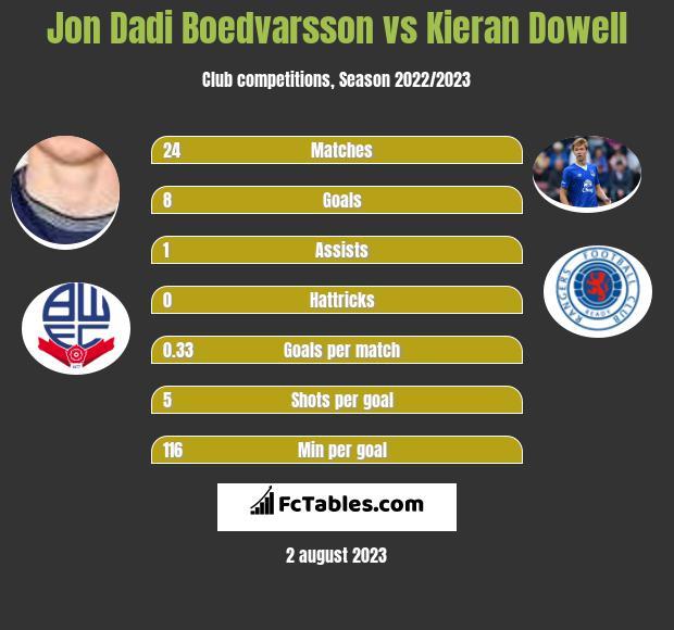 Jon Dadi Boedvarsson vs Kieran Dowell h2h player stats
