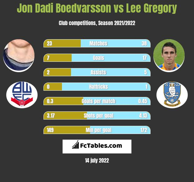 Jon Dadi Boedvarsson vs Lee Gregory h2h player stats