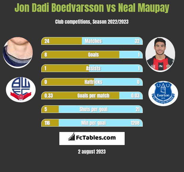 Jon Dadi Boedvarsson vs Neal Maupay h2h player stats