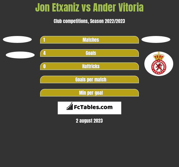 Jon Etxaniz vs Ander Vitoria h2h player stats