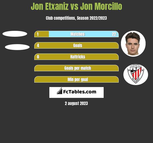 Jon Etxaniz vs Jon Morcillo h2h player stats