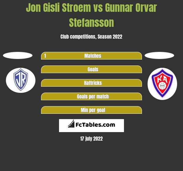 Jon Gisli Stroem vs Gunnar Orvar Stefansson h2h player stats