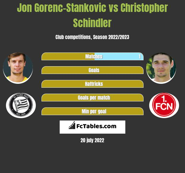 Jon Gorenc-Stankovic vs Christopher Schindler infographic