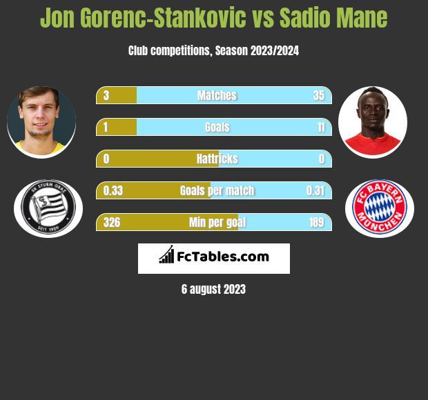 Jon Gorenc-Stankovic vs Sadio Mane infographic