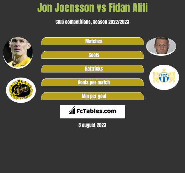Jon Joensson vs Fidan Aliti infographic