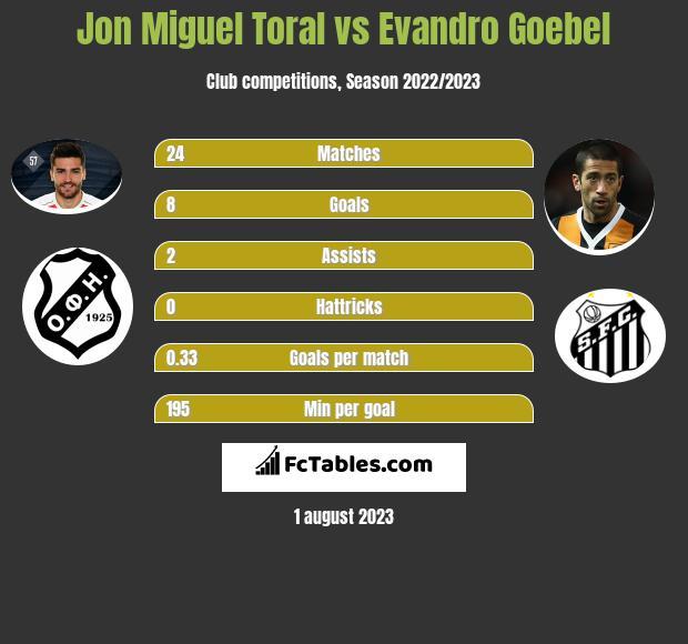 Jon Miguel Toral vs Evandro Goebel infographic