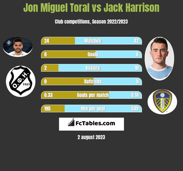 Jon Miguel Toral vs Jack Harrison infographic