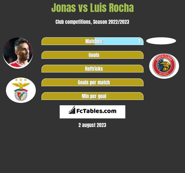 Jonas vs Luis Rocha h2h player stats