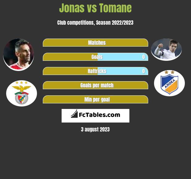 Jonas vs Tomane infographic