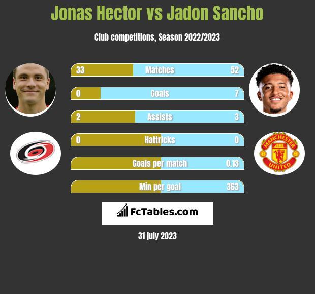 Jonas Hector vs Jadon Sancho infographic
