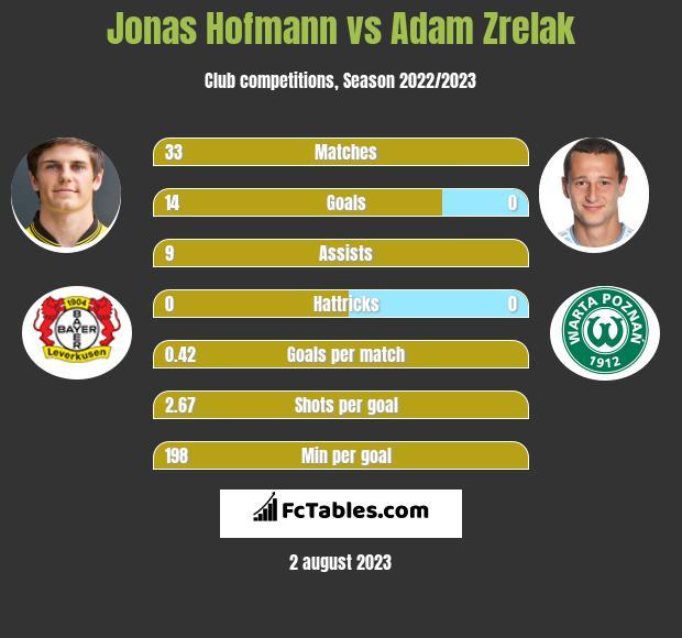 Jonas Hofmann vs Adam Zrelak infographic
