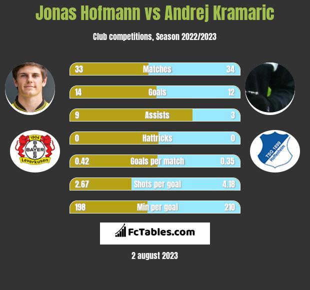 Jonas Hofmann vs Andrej Kramaric infographic