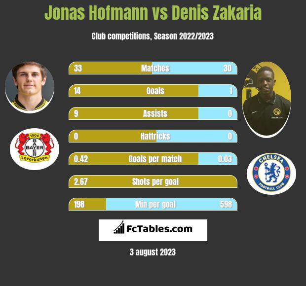 Jonas Hofmann vs Denis Zakaria infographic