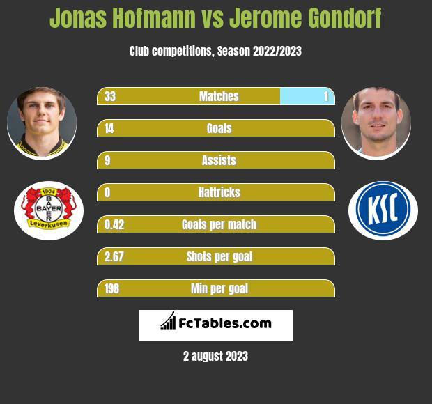Jonas Hofmann vs Jerome Gondorf h2h player stats