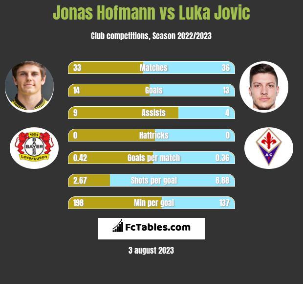 Jonas Hofmann vs Luka Jovic infographic