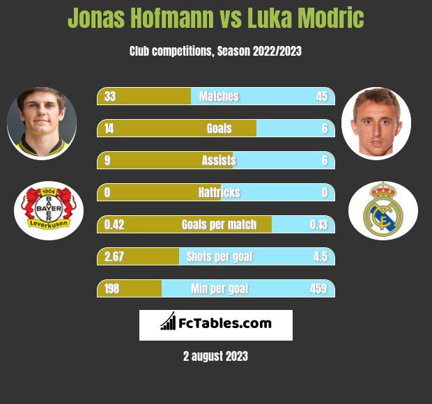 Jonas Hofmann vs Luka Modric infographic