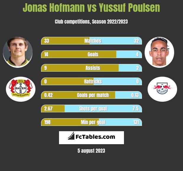 Jonas Hofmann vs Yussuf Poulsen infographic