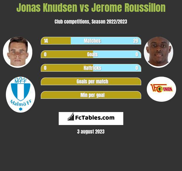 Jonas Knudsen vs Jerome Roussillon infographic