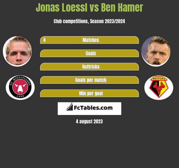 Jonas Loessl vs Ben Hamer infographic