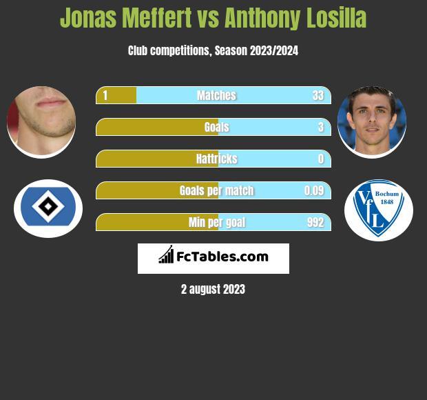 Jonas Meffert vs Anthony Losilla infographic