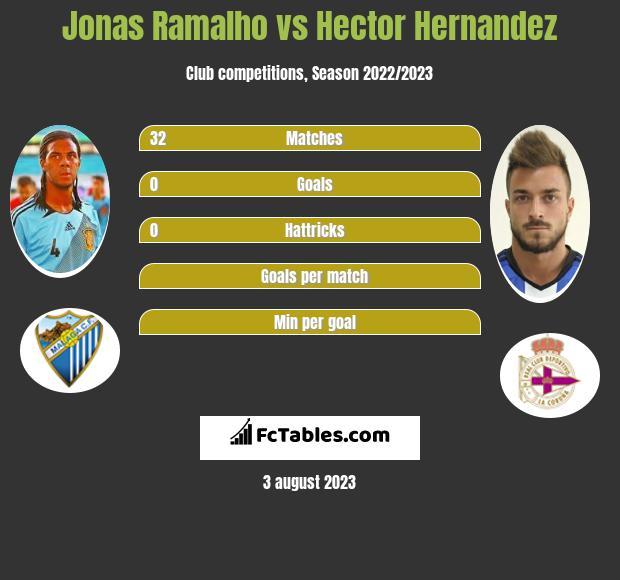 Jonas Ramalho vs Hector Hernandez infographic