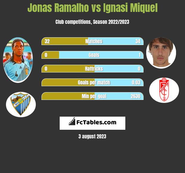 Jonas Ramalho vs Ignasi Miquel infographic