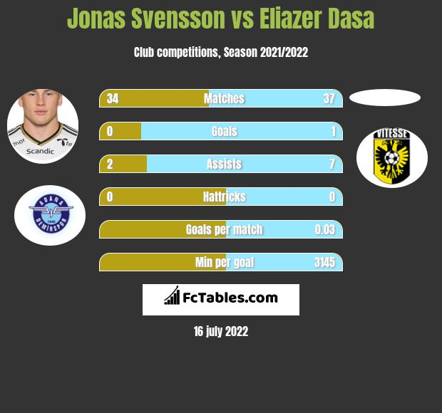 Jonas Svensson vs Eliazer Dasa infographic