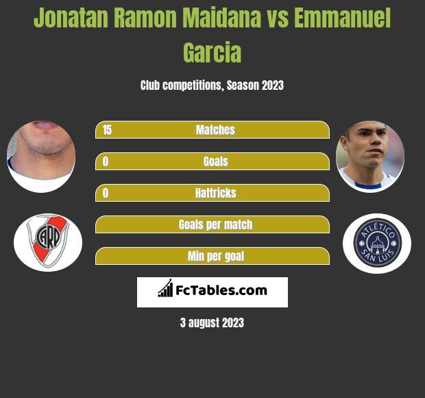 Jonatan Ramon Maidana vs Emmanuel Garcia infographic