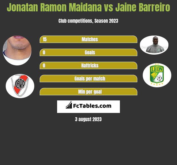 Jonatan Ramon Maidana vs Jaine Barreiro infographic