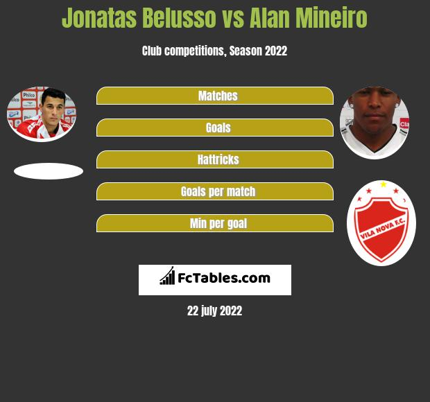 Jonatas Belusso vs Alan Mineiro h2h player stats