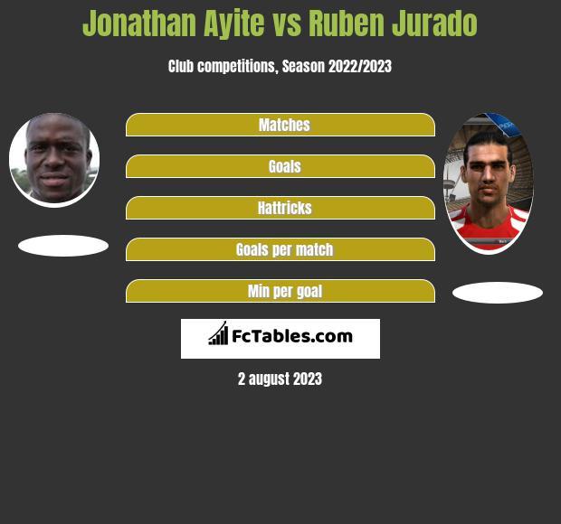 Jonathan Ayite vs Ruben Jurado h2h player stats