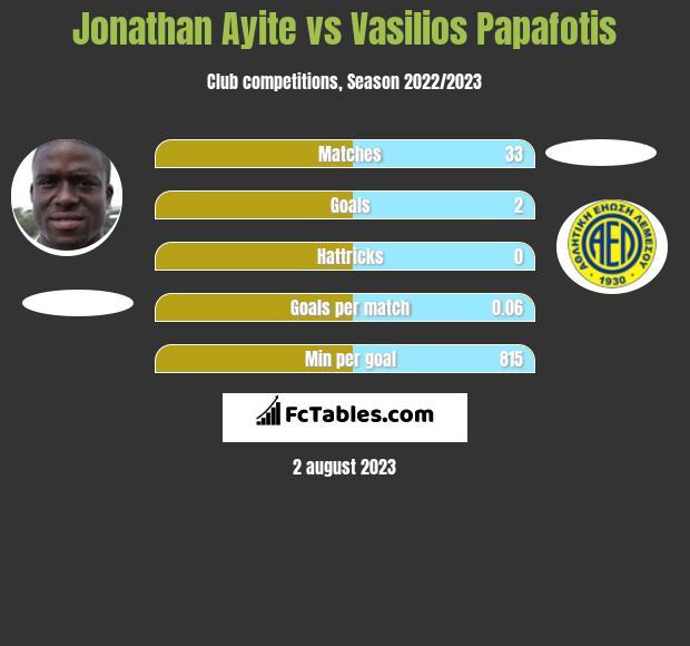 Jonathan Ayite vs Vasilios Papafotis h2h player stats
