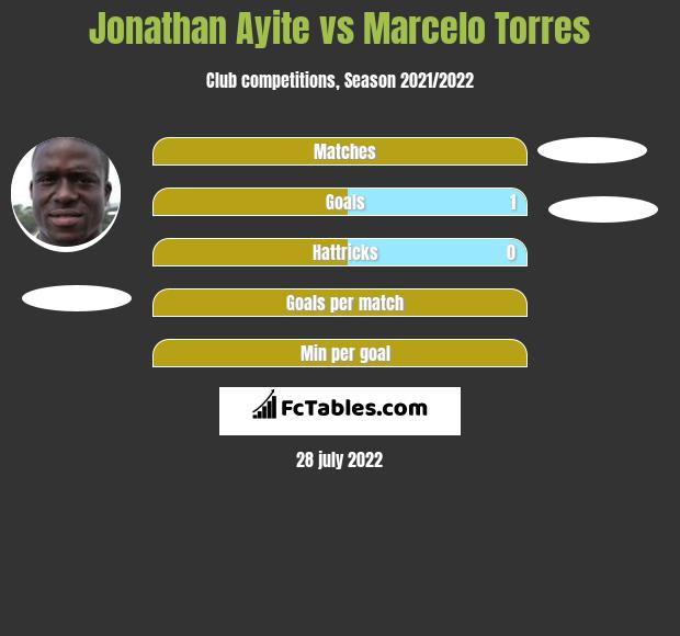 Jonathan Ayite vs Marcelo Torres h2h player stats