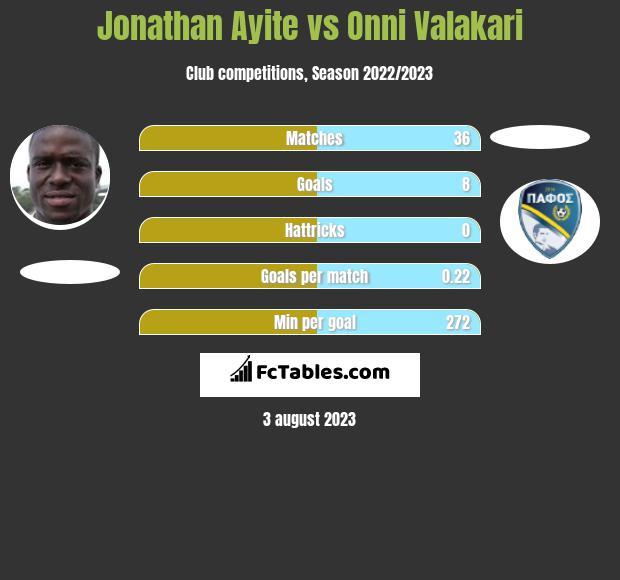 Jonathan Ayite vs Onni Valakari h2h player stats