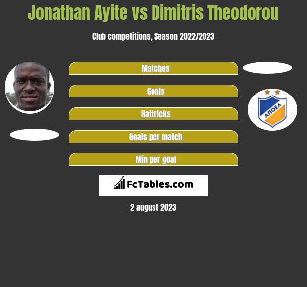Jonathan Ayite vs Dimitris Theodorou h2h player stats